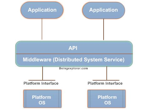 middlewaresimplearchitecture