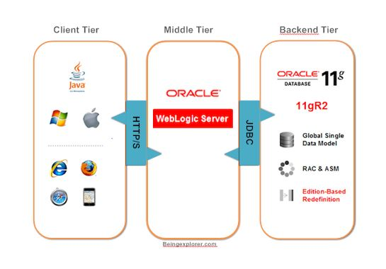 Weblogic server architecture